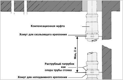 The scheme of inclusion of collars on the line with a bell