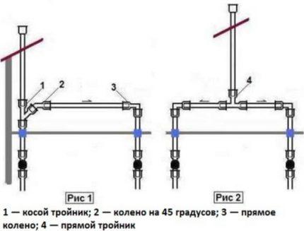 Kėbulų sujungimo metodų schema
