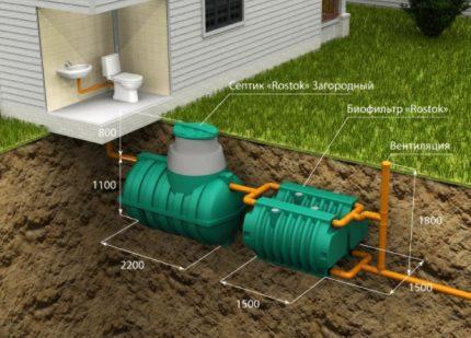 Kanalizācijas shēma ar septisko tvertni