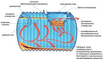 Anaerobās septiskās tvertnes princips