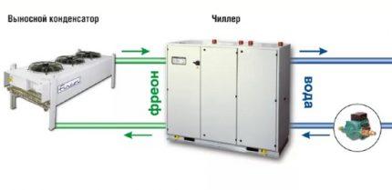 Remote condenser chiller