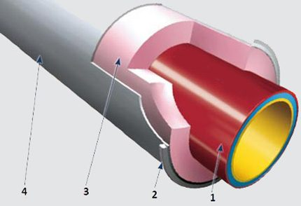 Heat-insulated cast iron pipes