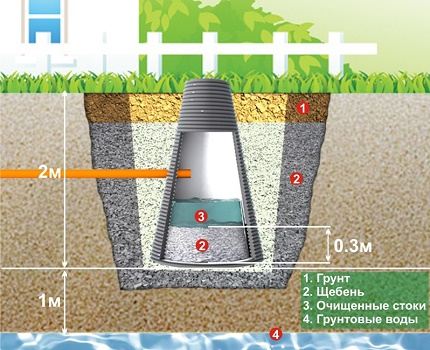 Cone Shaped Plastic Well