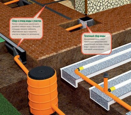 Selection of drainage options for the site