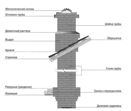 Disposition de la cheminée en brique