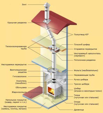 Schéma d'une cheminée avec un tuyau d'échappement de fumée
