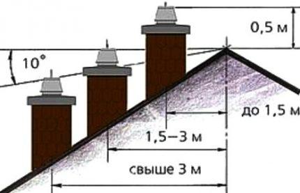 Disposition du tuyau de cheminée