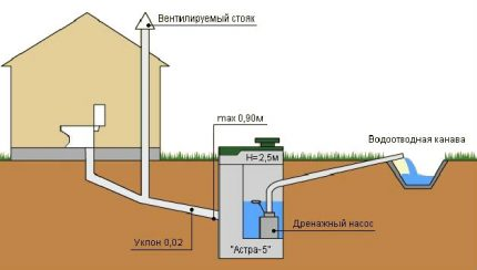 Sewerage in a private house