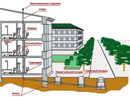 Sewerage system in a multi-story building