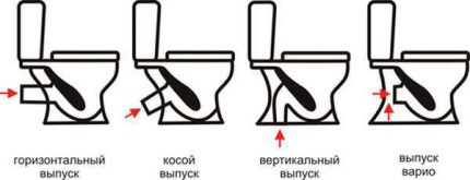 Types of toilet releases