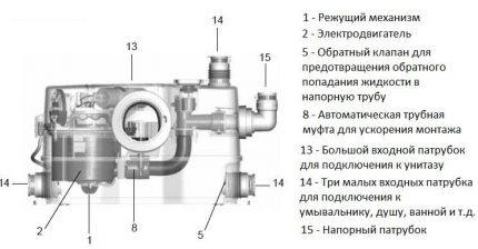 Internal device mini-KNS