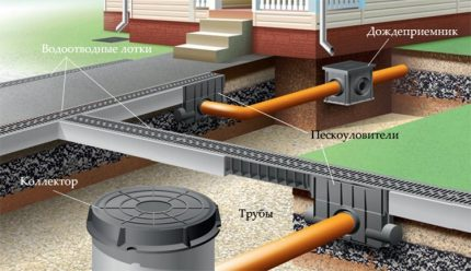 Closed storm water system