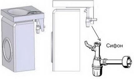 Scheme for mounting the washing machine under the sink