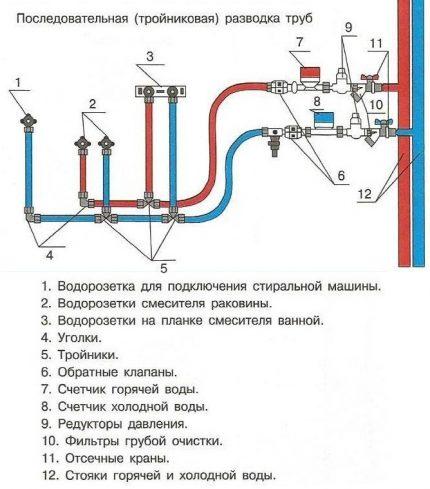 Påföljande rörledning