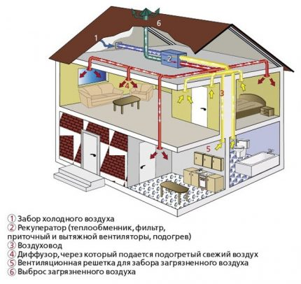 Supply and exhaust ventilation