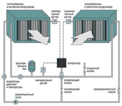 Associated Heat Exchangers