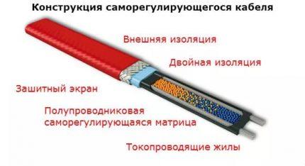 Self-regulating cable diagram