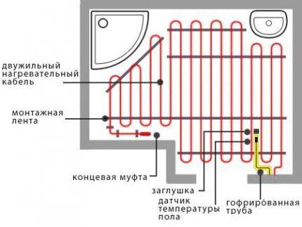 Samreg for floor heating