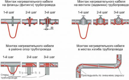 Installation methods for self-regulating cable
