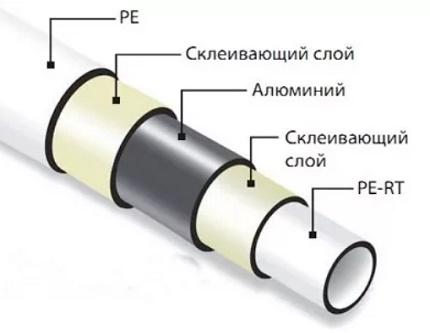 Enheten av ett plaströr