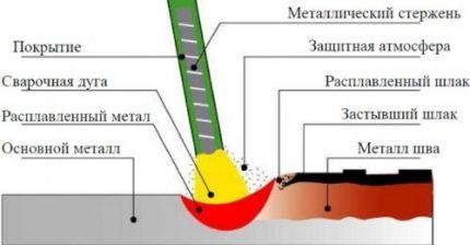 Illustration schématique du soudage