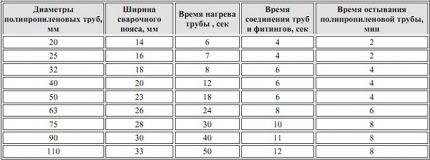 Lizdo suvirinimo parametrų lentelė