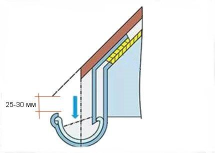Subtleties of installing gutters