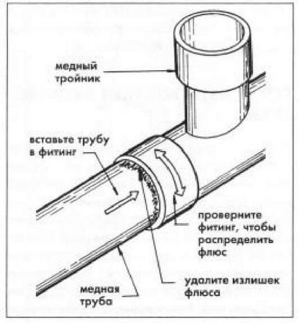 Schéma de connexion du raccord