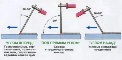 Elektrodo kampas suvirinant metalą
