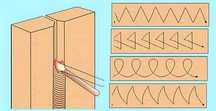 Vertikalaus siūlės suvirinimo technika