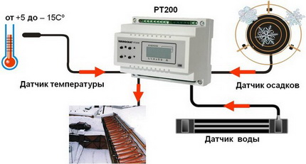 Latakų šildymo sistemos valdiklis