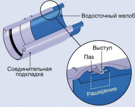 Plastic gutter temperature compensators