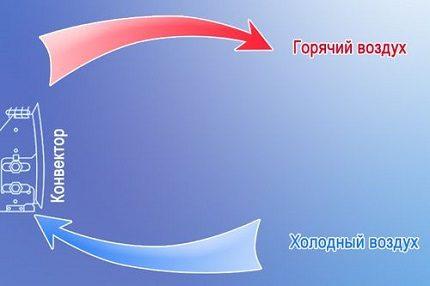 Schéma du convecteur électrique domestique