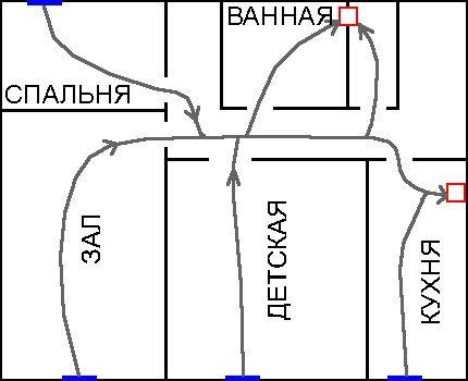 Le schéma de circulation de l'air dans l'appartement