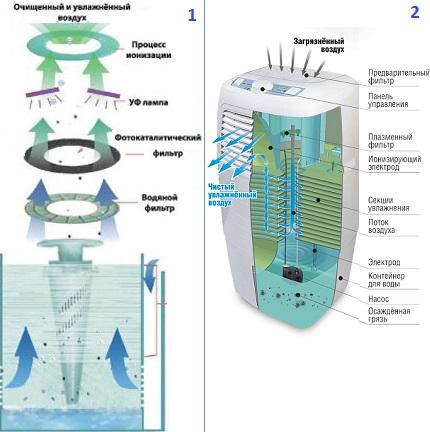 Humidifier-ionizer device