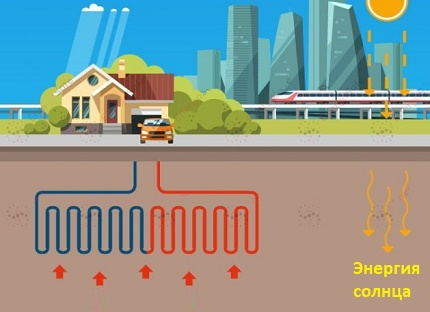 The principle of operation of the heat pump