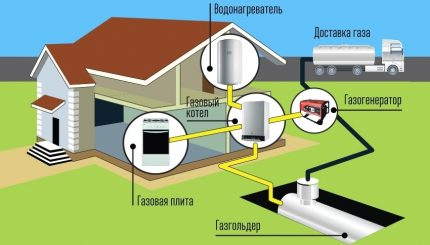 Autonomous gasification scheme