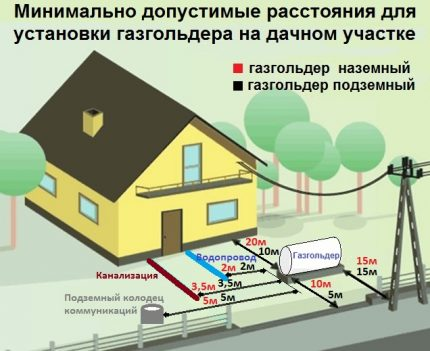 Gas holder installation location