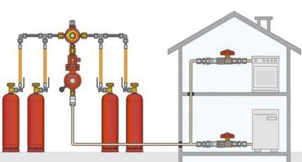 Gas supply scheme