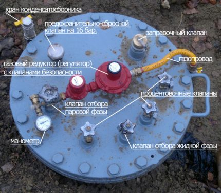Gas tank control system