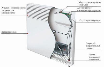 Dispositif convecteur électrique
