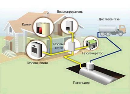 Alimentation en gaz autonome