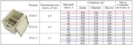 Estimated parameters of grease traps for washing