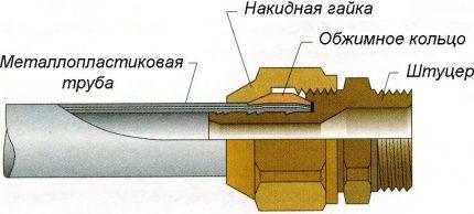 Crimp fitting diagram