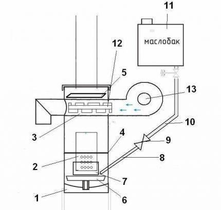 Diagram of a cylinder furnace