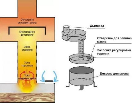 Scheme of the device simple model of the furnace for testing