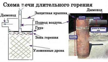 Long burning furnace