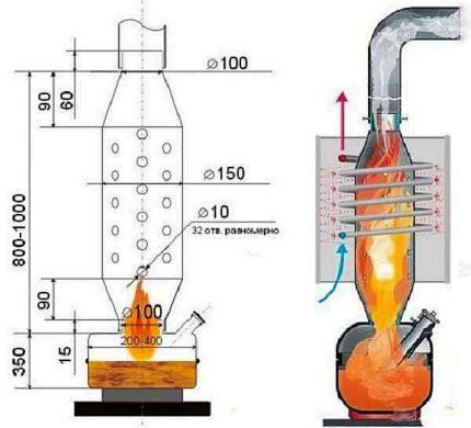 Development scheme of the furnace
