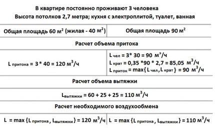 Exemple de calcul du volume minimum