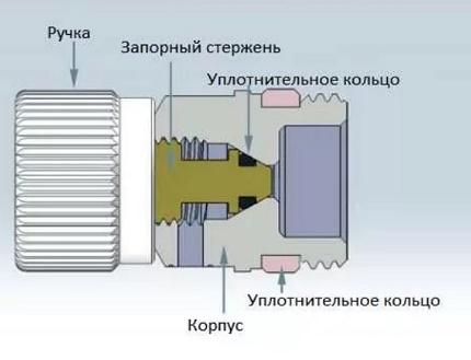 Scheme of the device of the Mayevsky crane